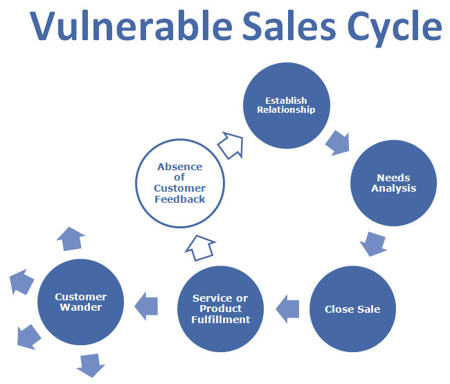 Vulnerable Sales Cycle