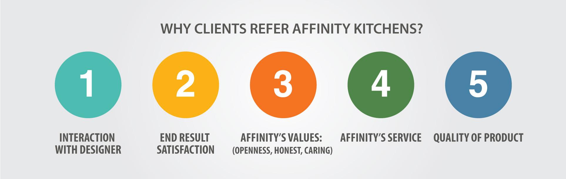 affinity_kitchens_whyrefer