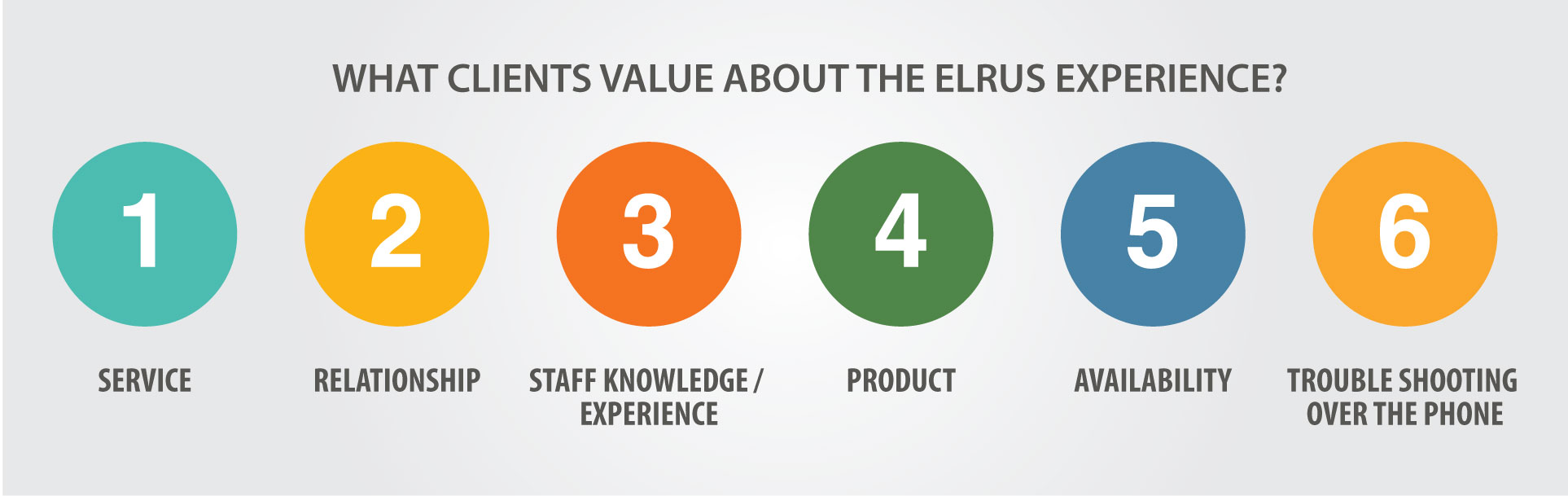 elrus_main_what_clients_value