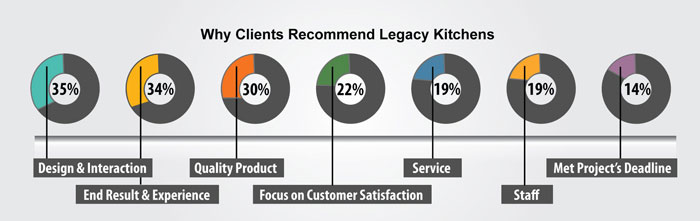 legacy-kitchens-why-recommend-1
