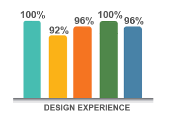 Design-Experience