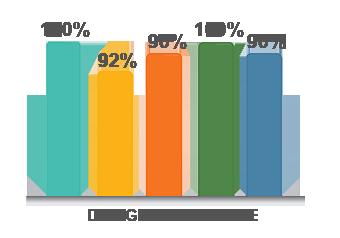 Design-Experience