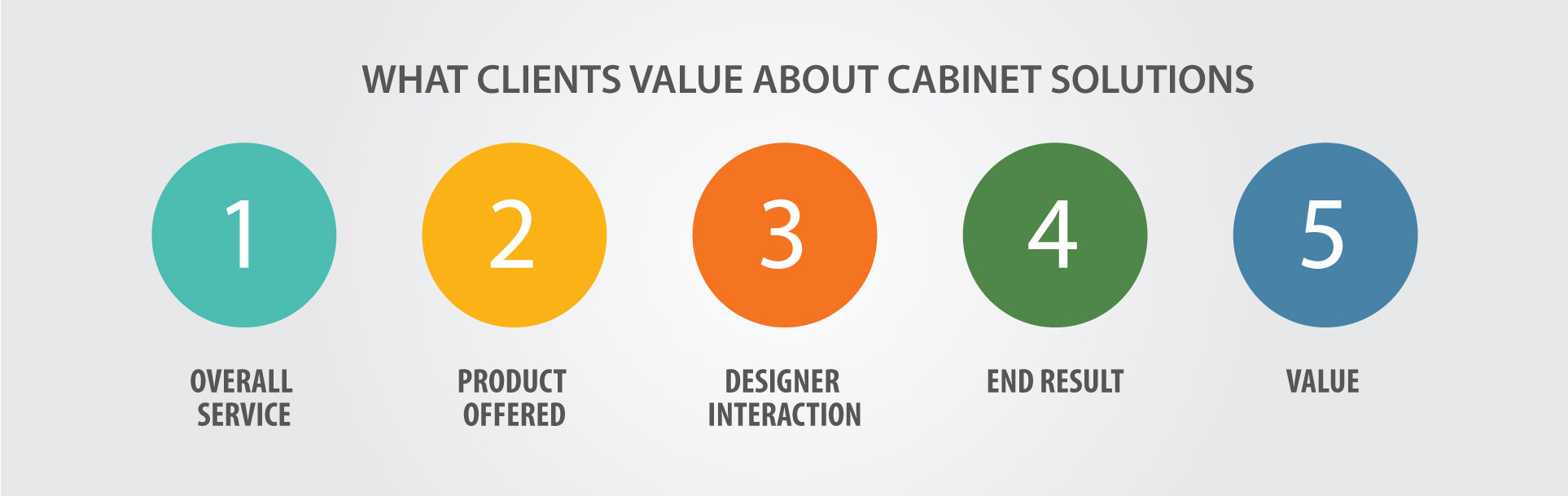 cabinet-solutions-what-clients-value