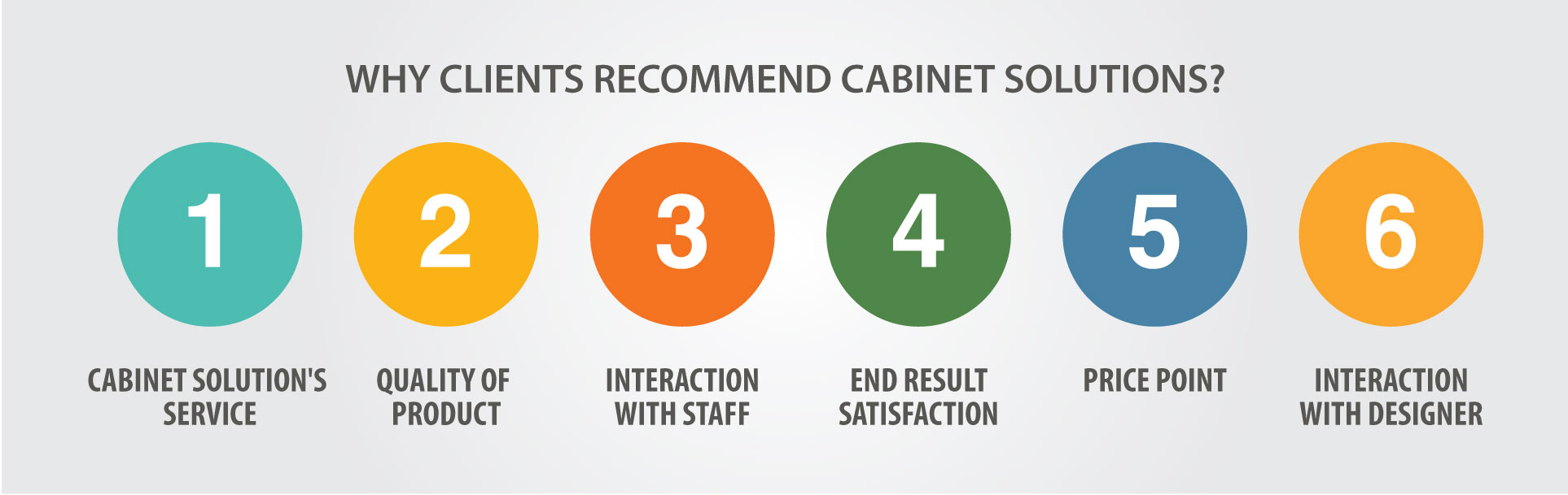 Cabinet Solutions Customer Feedback Overall Impression