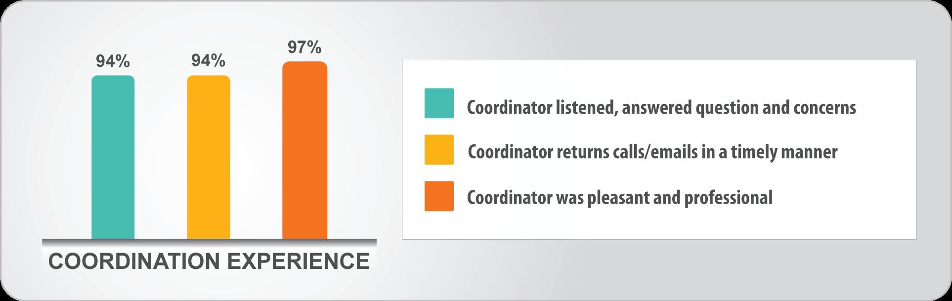 1607-af-coordination
