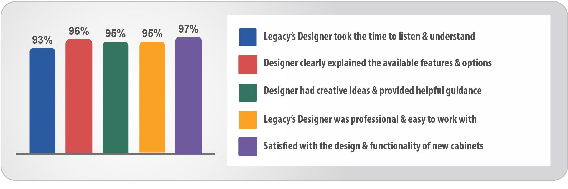 Legacy Kitchens Design Experience | Client Insight